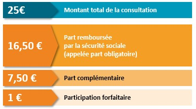 Couts consultation soin
